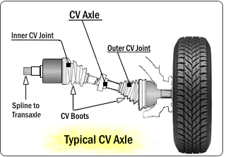 Cv Joints Dealerautomotive Com
